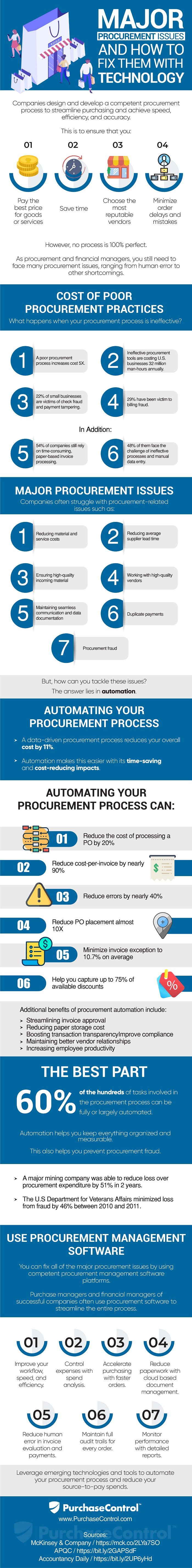 major procurement issues - how to fix them with technology